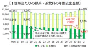 1世帯当たりの緑茶・茶飲料の年間支出金額